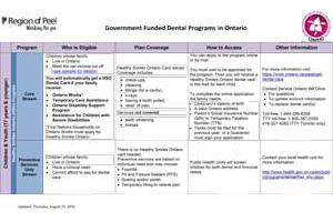 Government Funded Programs in Ontario